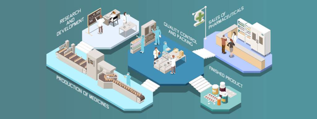 Prozesse in der Pharmakoviliganz. Von der Forschung, über die Produktion bis hin zum Vertrieb von Medikamenten.