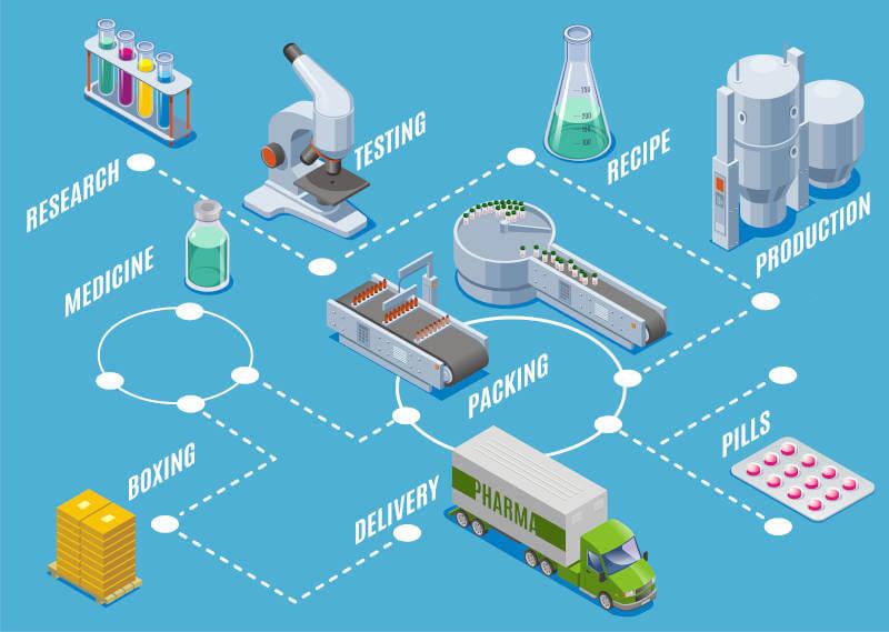 Bessere Prozesse mit GXP. Von der Entwicklung über die Produktion bis hin zum Verkauf. Dazu gehört auch die korrekte Planung von Verkaufsverpackungen, Lagerung und Transport.